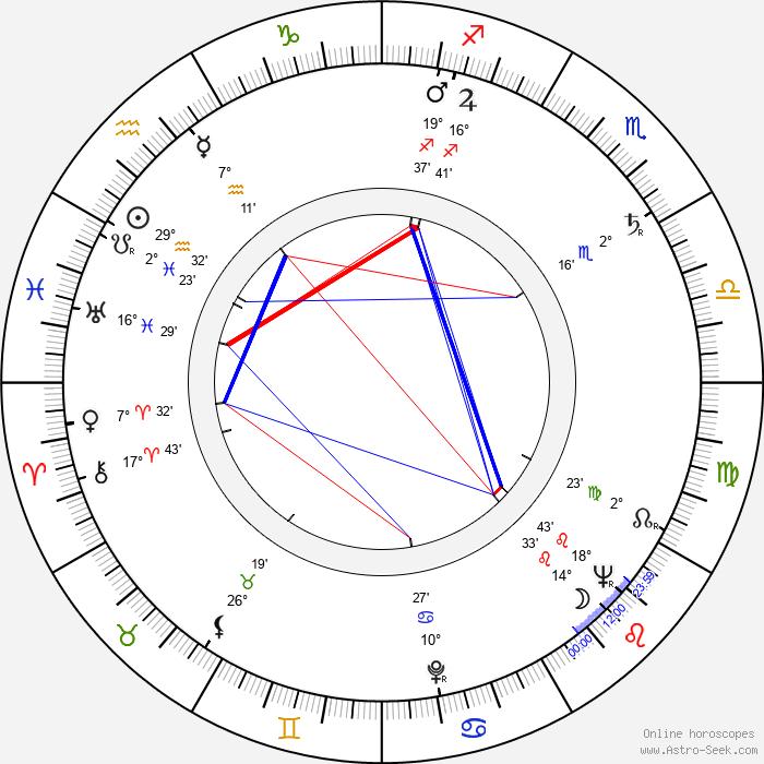 František Vláčil - Birth horoscope chart