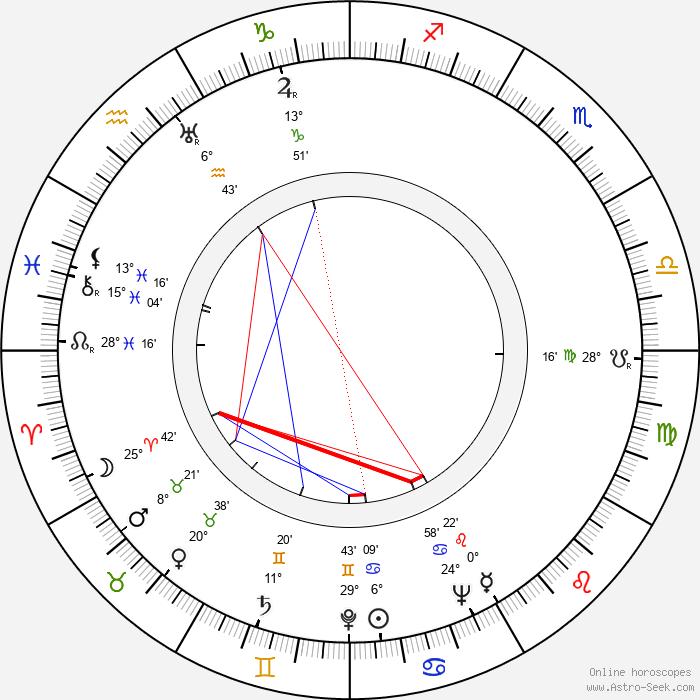 Franz Antel - Birth horoscope chart