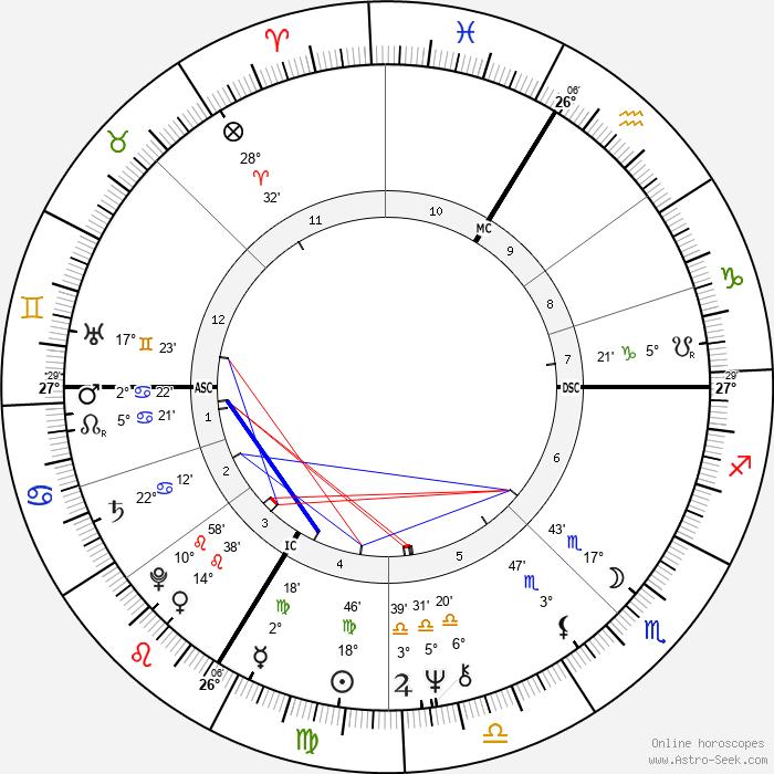 Franz Beckenbauer - Birth horoscope chart