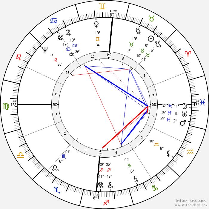 Franz Carl Achard - Birth horoscope chart