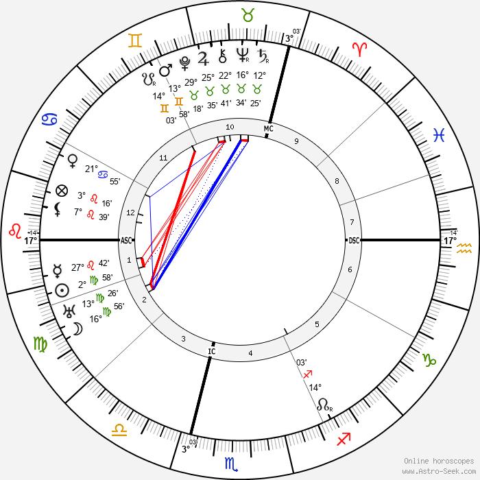 Franz Gurtner - Birth horoscope chart