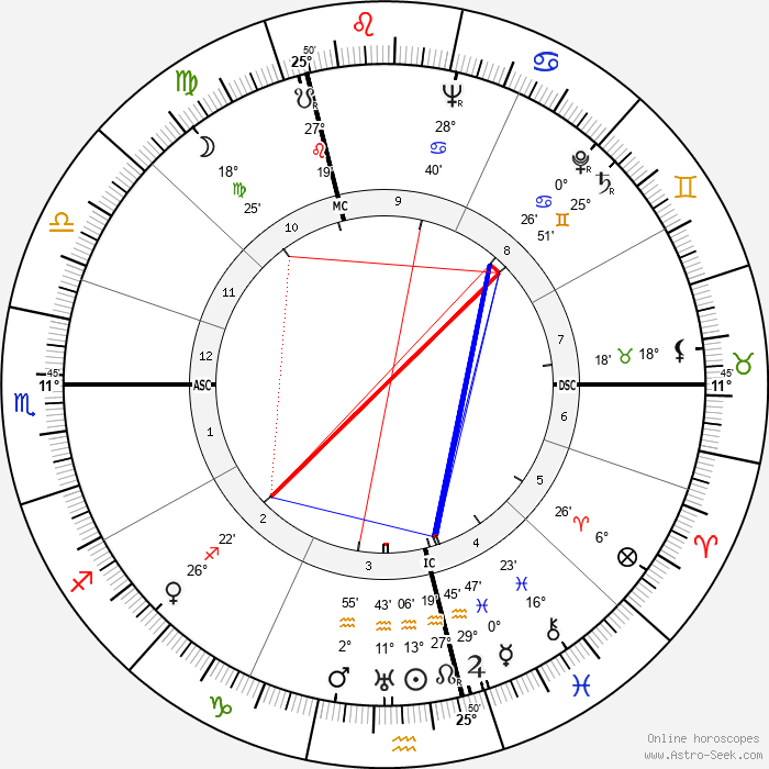 Franz Hack - Birth horoscope chart