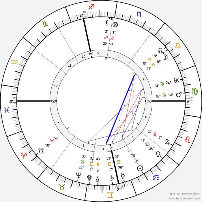 Franz Halder - Birth horoscope chart