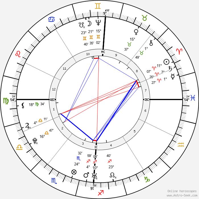 Franz Joseph Haydn - Birth horoscope chart