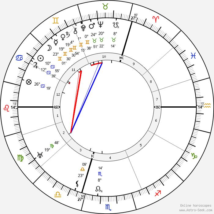 Franz Kafka - Birth horoscope chart