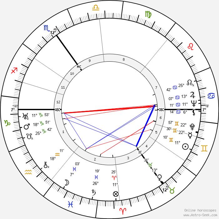 Franz Kleffner - Birth horoscope chart