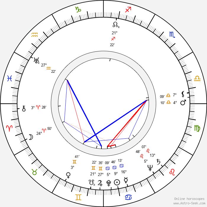 Franz Marischka - Birth horoscope chart