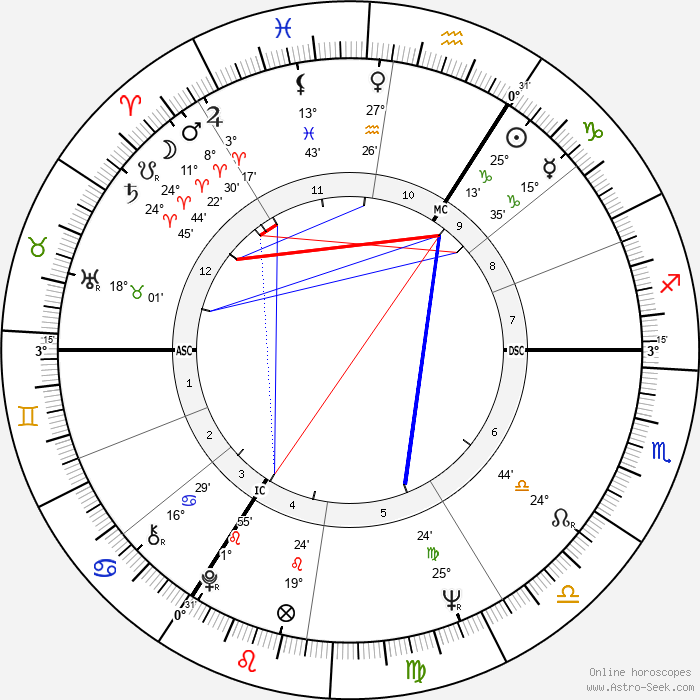 Franz Müntefering - Birth horoscope chart