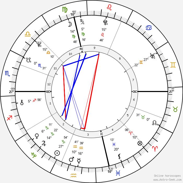 Franz-Olivier Giesbert - Birth horoscope chart