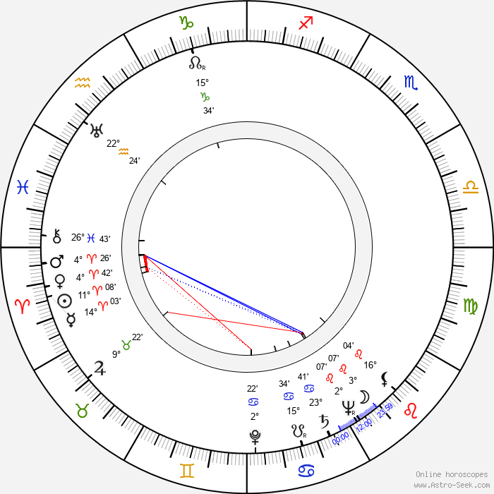 Franz-Otto Krüger - Birth horoscope chart