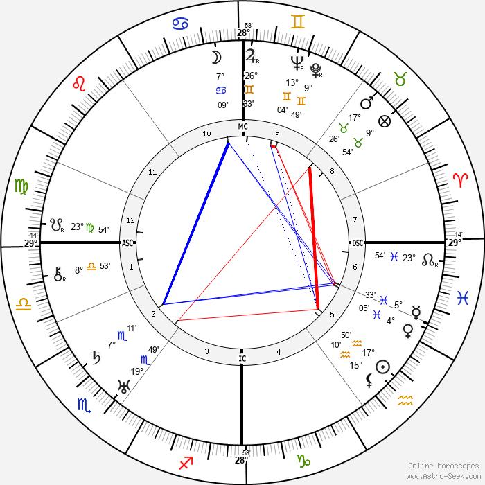 Franz Radziwill - Birth horoscope chart