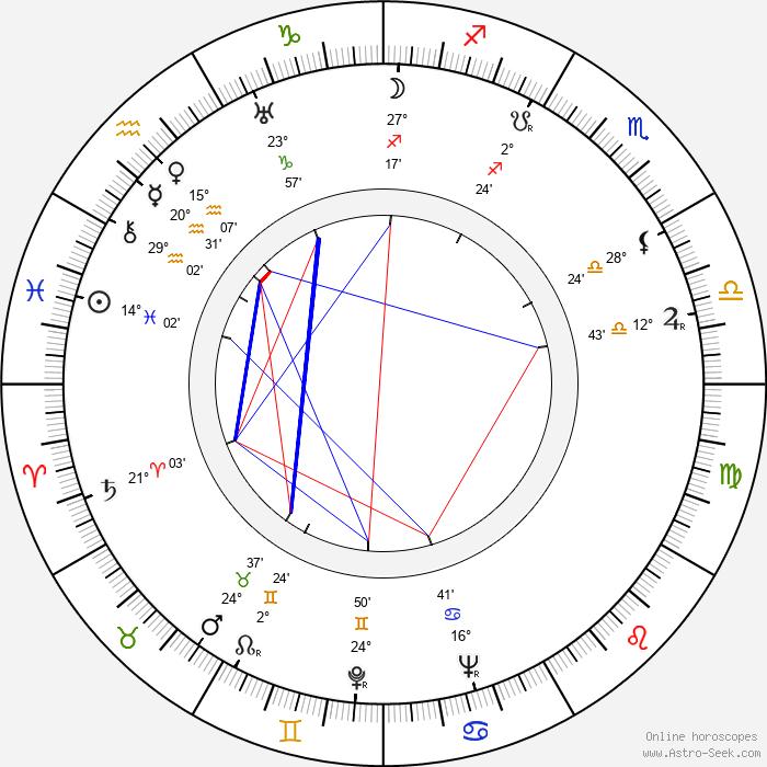 Franz Schnyder - Birth horoscope chart