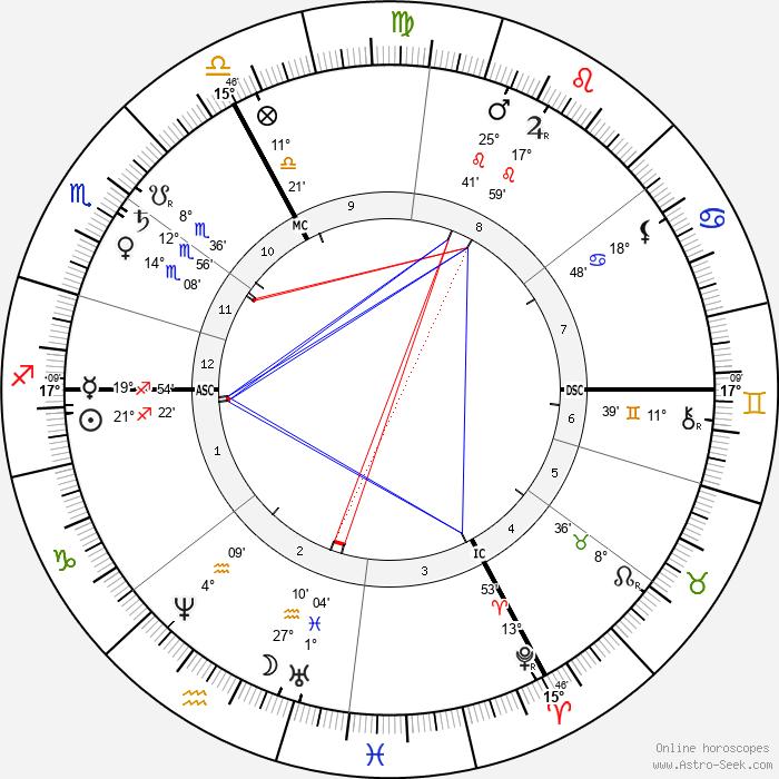 Franz von Lenbach - Birth horoscope chart