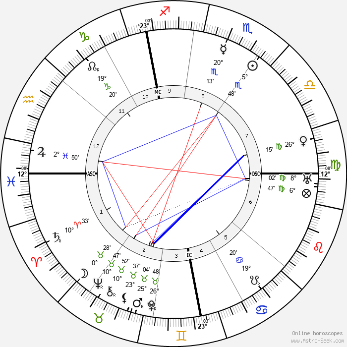 Franz Von Papen - Birth horoscope chart