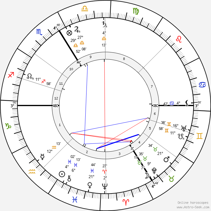 Franz von Stuck - Birth horoscope chart