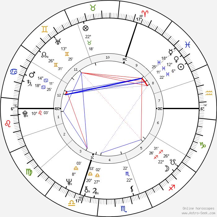 Franz Xaver Kroetz - Birth horoscope chart