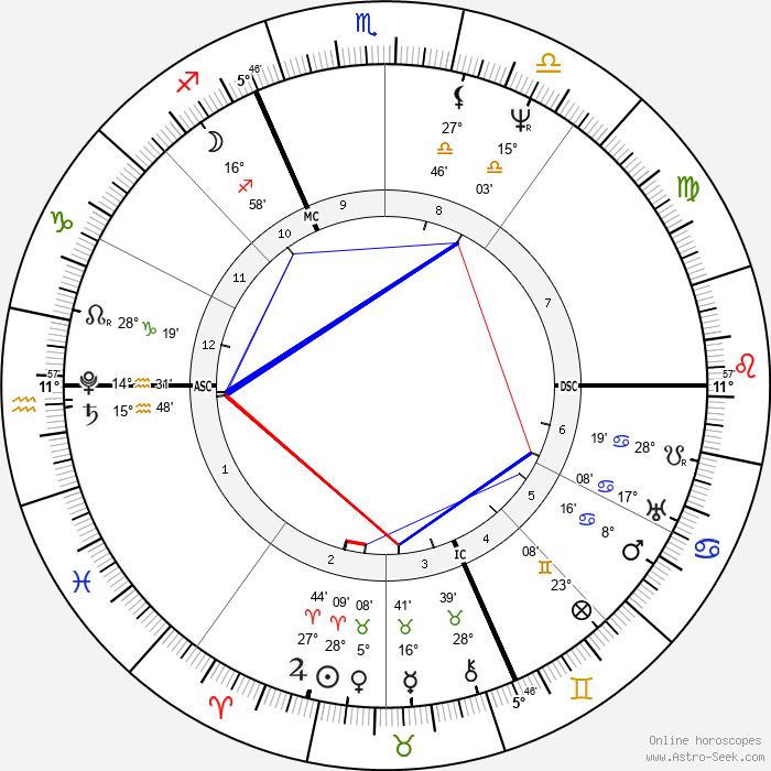 Franz Xaver Schnyder von Wartensee - Birth horoscope chart