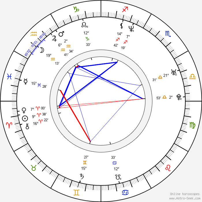 Fraser Aitcheson - Birth horoscope chart
