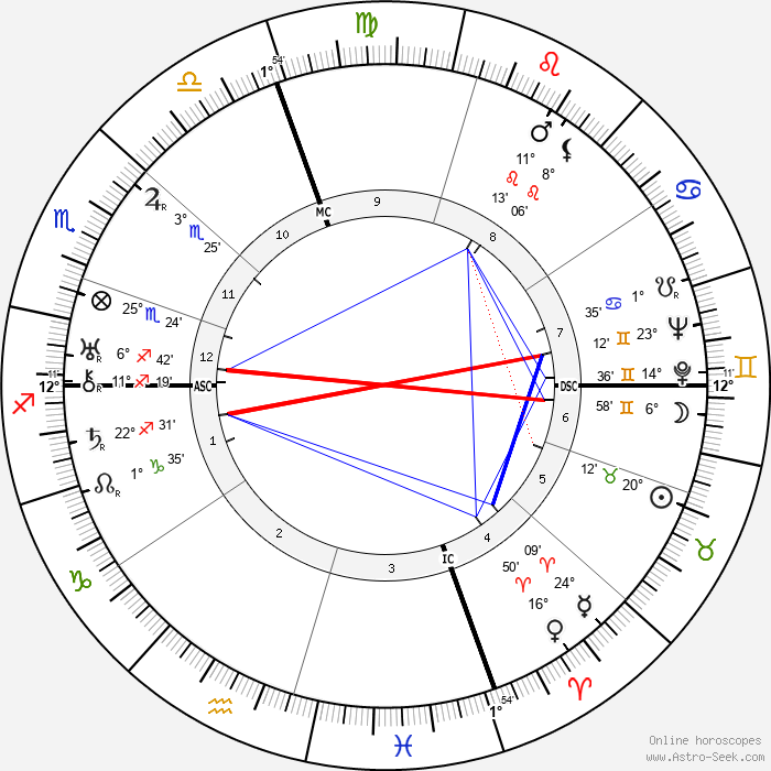Fred Astaire - Birth horoscope chart