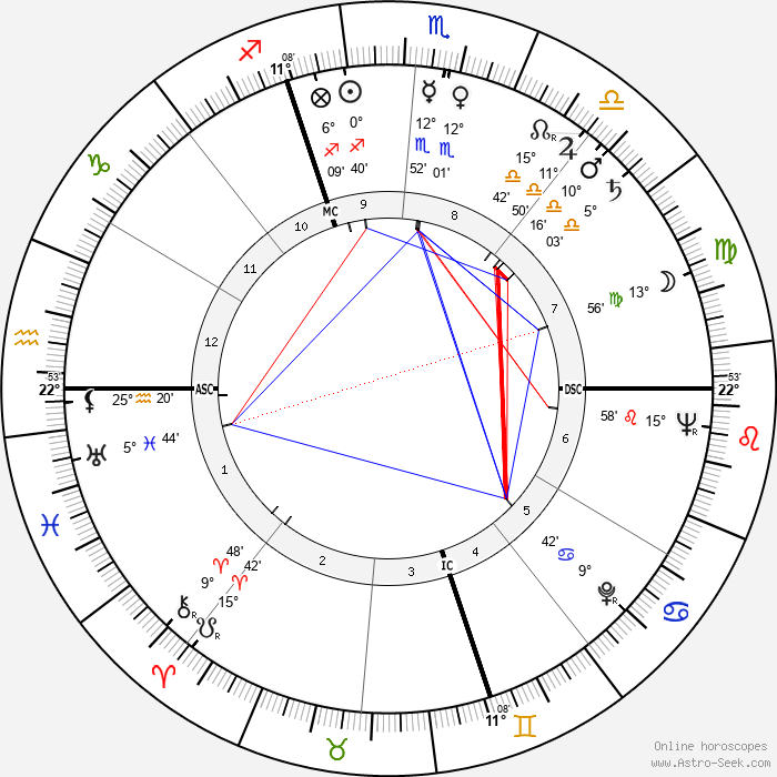 Fred Buscaglione - Birth horoscope chart