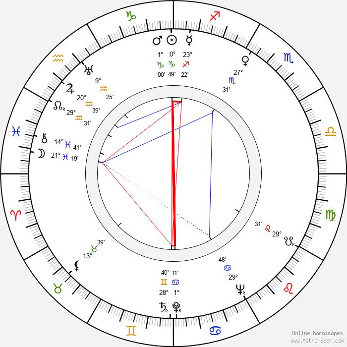 Fred Coe - Birth horoscope chart