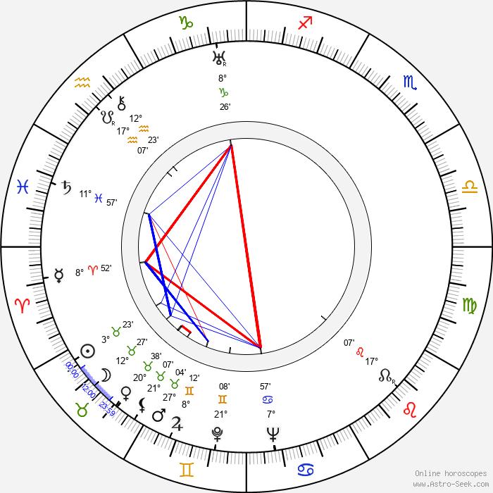Fred Doederlein - Birth horoscope chart