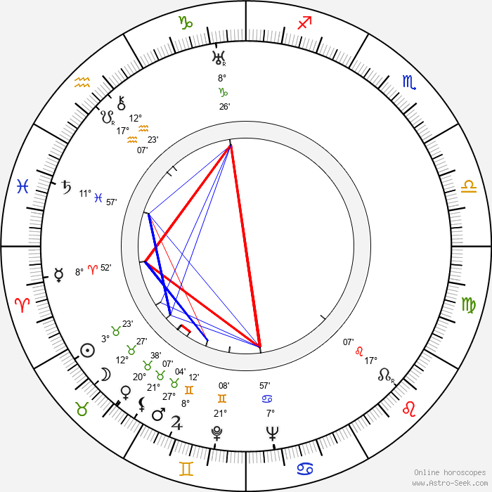 Fred Doederlein - Birth horoscope chart