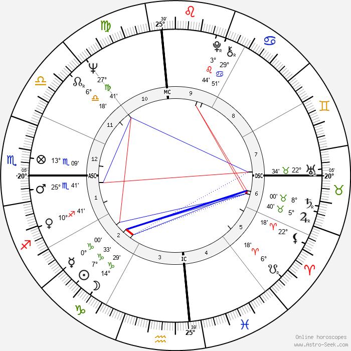 Fred Hansen - Birth horoscope chart