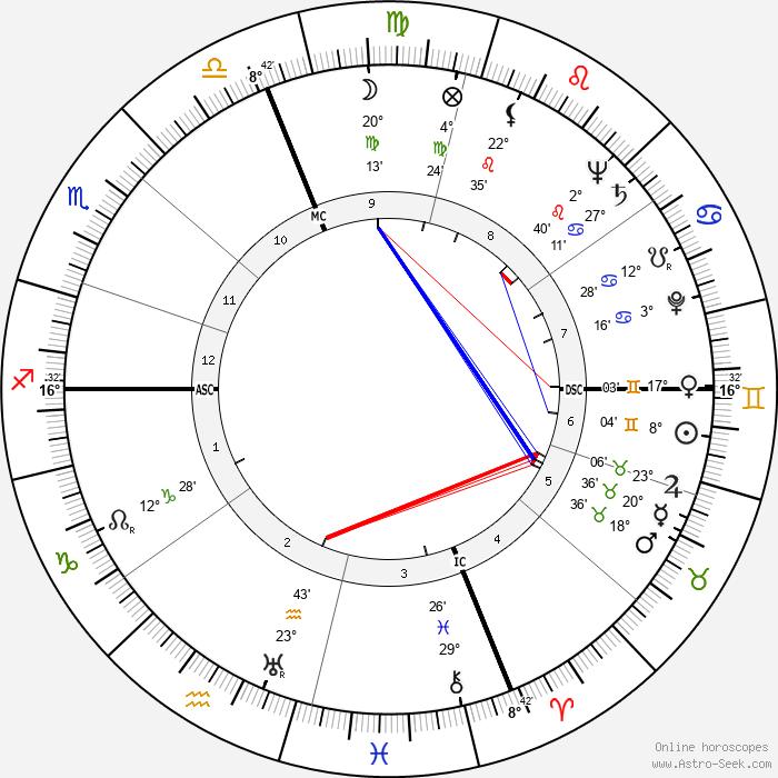 Fred J. Ascani - Birth horoscope chart