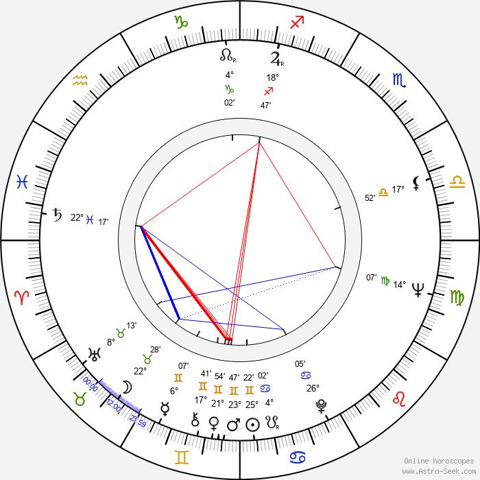 Fred Karlin - Birth horoscope chart