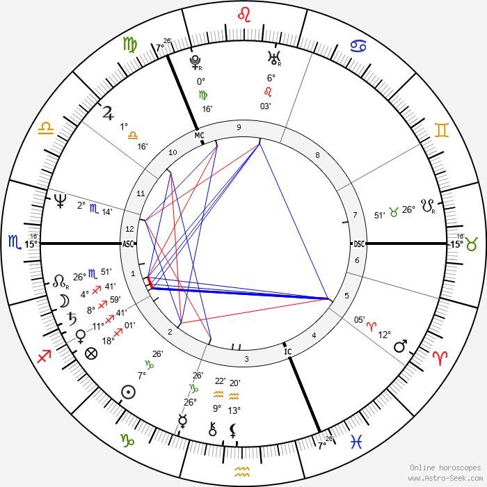 Fred MacAulay - Birth horoscope chart