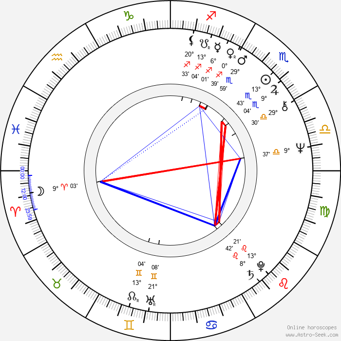 Fred Penner - Birth horoscope chart