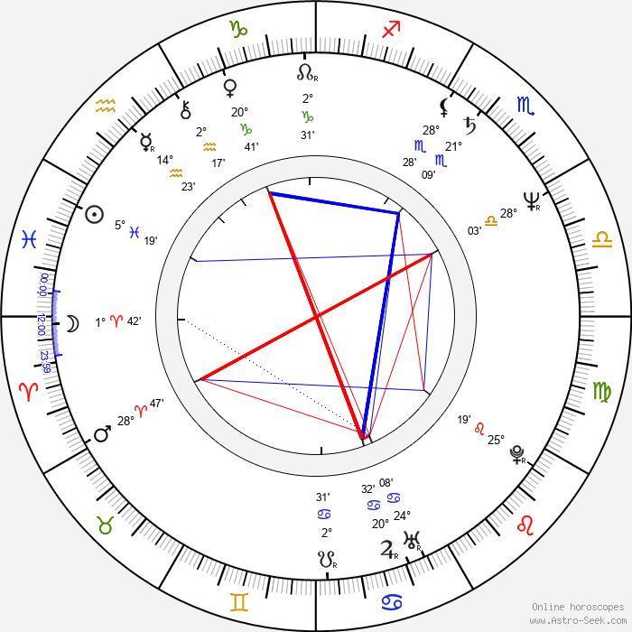 Fred Sanders - Birth horoscope chart