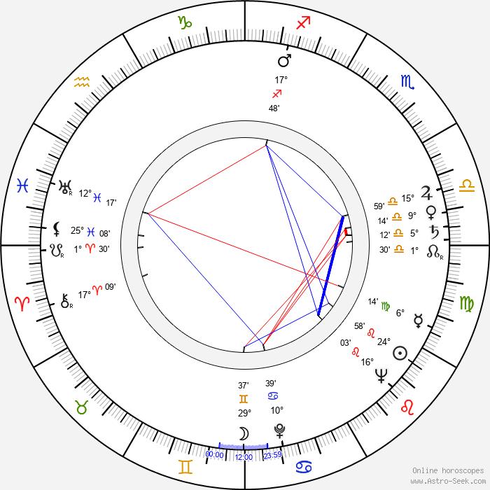 Fred Scheiwiller - Birth horoscope chart