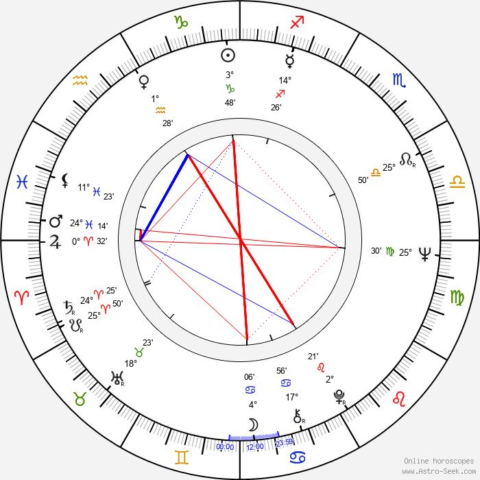 Fred Schepisi - Birth horoscope chart