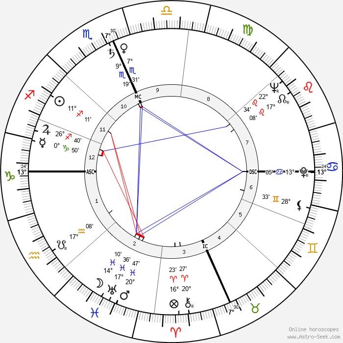 Fred Taylor - Birth horoscope chart