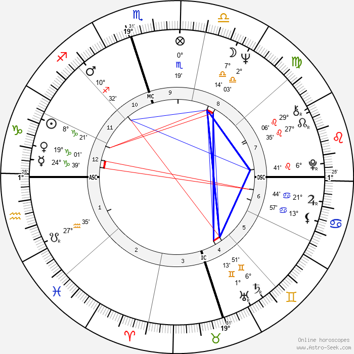 Fred Ward - Birth horoscope chart
