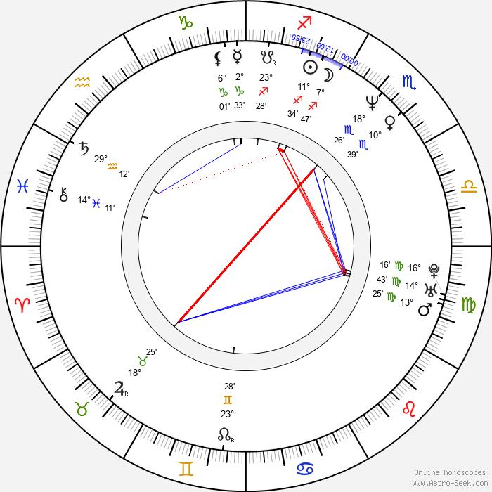 Fred Wolf - Birth horoscope chart