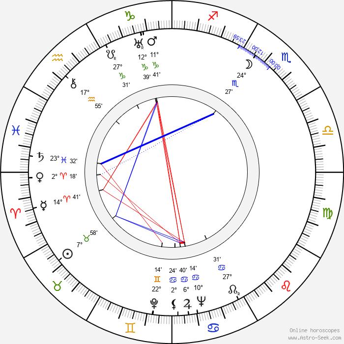 Fred Zinnemann - Birth horoscope chart