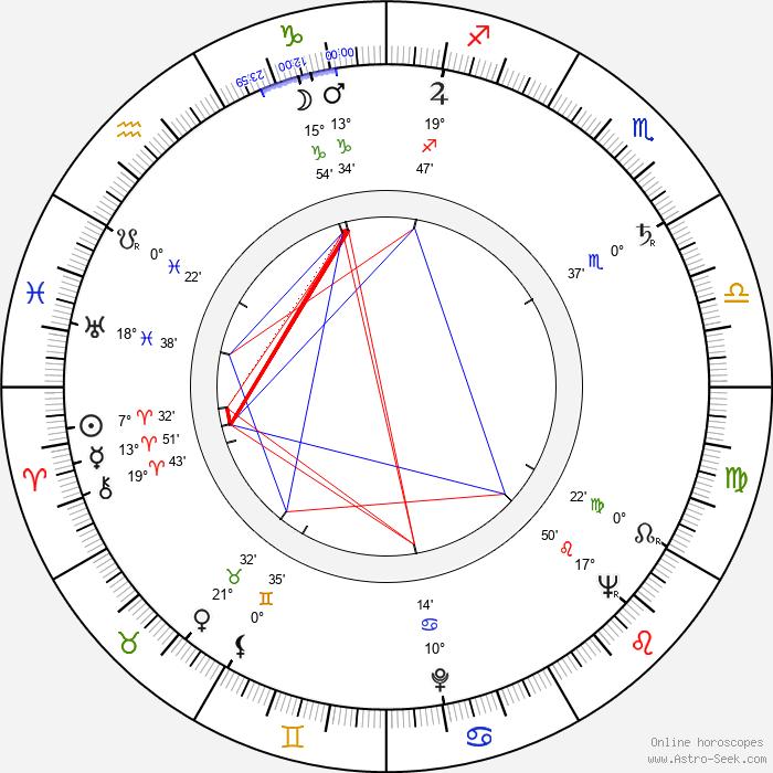 Freddie Bartholomew - Birth horoscope chart