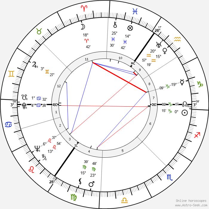 Freddie Francis - Birth horoscope chart