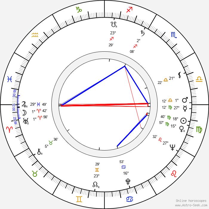 Freddie Jones - Birth horoscope chart