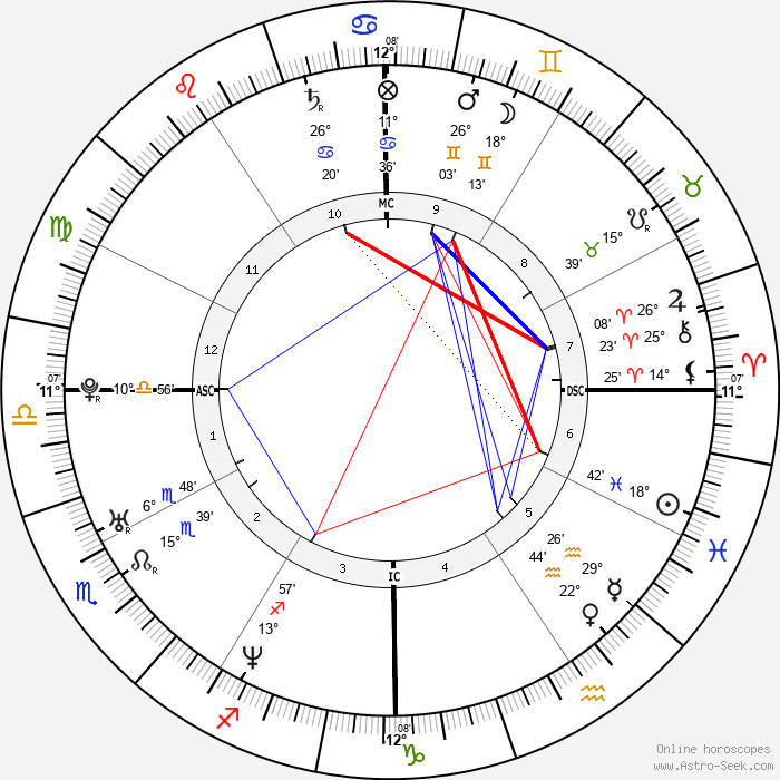 Freddie Prinze Jr. - Birth horoscope chart