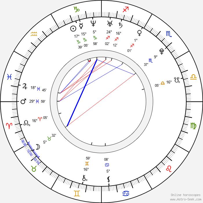 Freddie Stroma - Birth horoscope chart