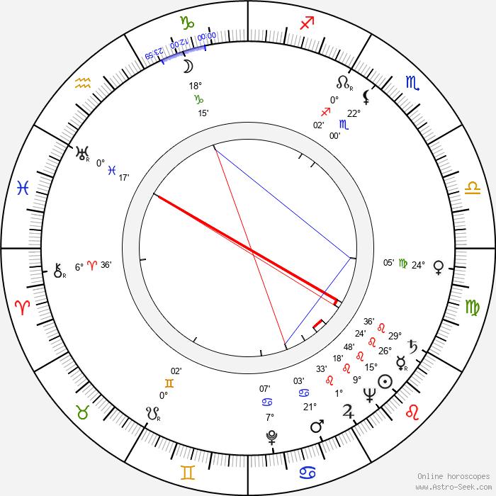 Freddy Albeck - Birth horoscope chart