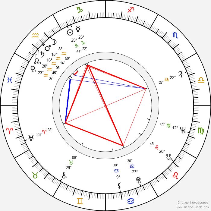 Freddy Fernández - Birth horoscope chart