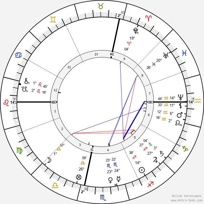 Frédéric Bazille - Birth horoscope chart