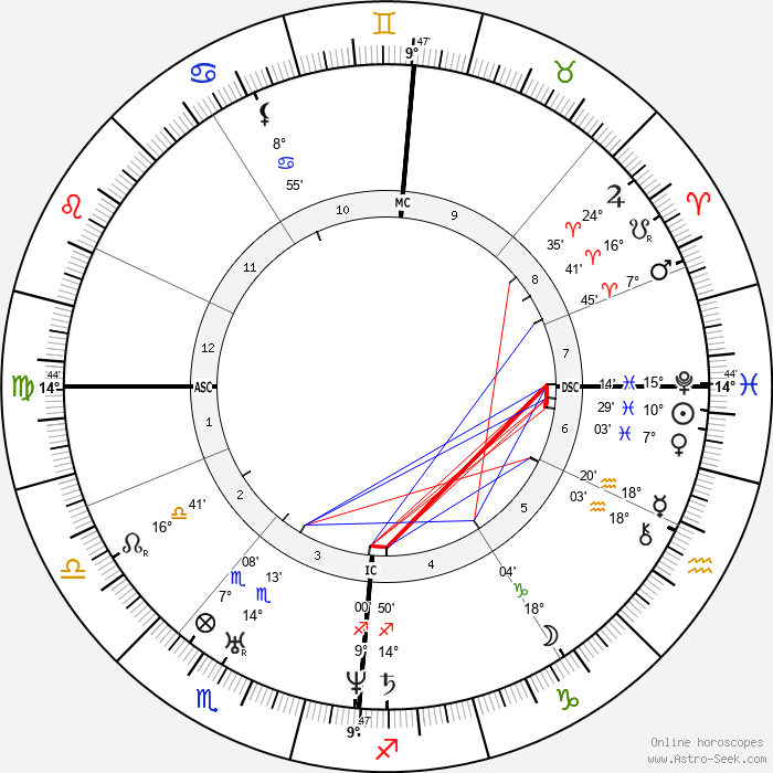 Frédéric Chopin - Birth horoscope chart