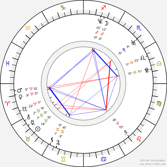 Frederic Doss - Birth horoscope chart