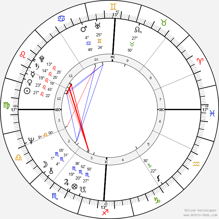 Frédéric Mitterrand - Birth horoscope chart